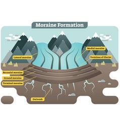 Moraine formation diagram vector