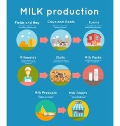 Milk flat concept vector image vector image