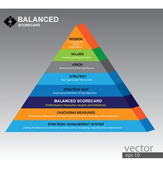 Piramid of balanced scorecard vector