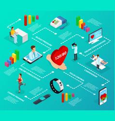 Isometric digital medicine infographic flowchart vector
