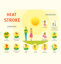 sunstroke symptoms card poster vector image