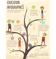Primary Middle School Education Infographic Poster vector image