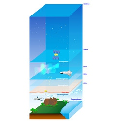 Atmosphere of earth vector