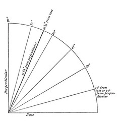 Inclination of earth axis orbital inclination vector