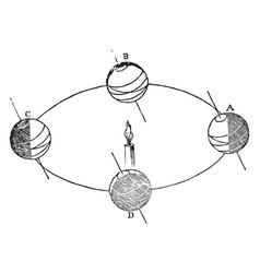Earth axis vintage vector