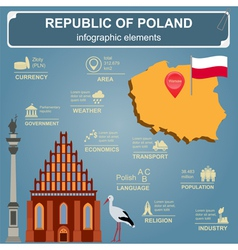 Poland infographics statistical data sights vector image