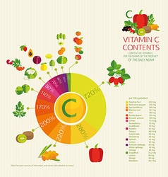 Diagram vitamin c content vector