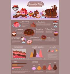 Bakery desserts types infographics design vector