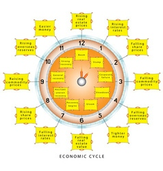 Economic business cycles vector