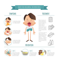 Infected children enterovirus hand-foot-mouth vector