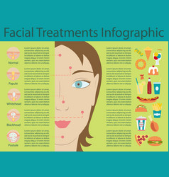Types of acne pimples vector