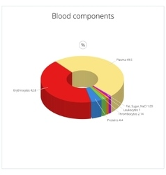 Blood components medical vector image