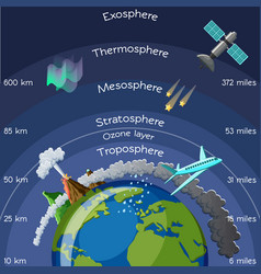 Layers of atmosphere infographic vector