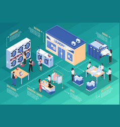 laundry and dry cleaning isometric concept vector image