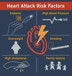 Heart attack risk factors logo icon design vector