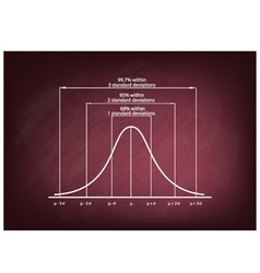 Standard deviation diagram chart on chalkboard vector