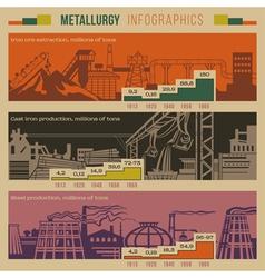 Metallurgy infographic vector image