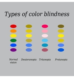 Types of color blindness eye color perception vector