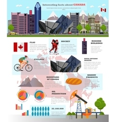 Travel to Canada concept vector image