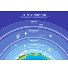 Education poster - earth atmosphere vector