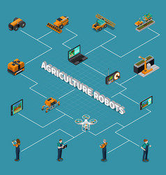 Agricultural robots isometric flowchart vector