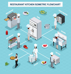 Professional kitchen isometric flowchart vector
