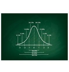 Normal distribution curve diagram on chalkboard vector