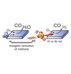partial oxidation methane vector image