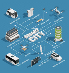Smart city technology isometric flowchart vector