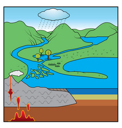 rock cycle chart vector image