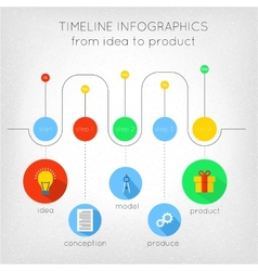 Timeline from idea to product vector image vector image
