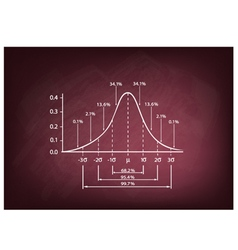 Normal distribution diagram on a chalkboard vector