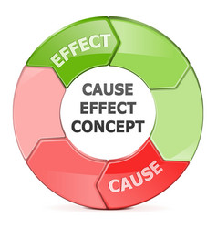 Cause effect concept vector
