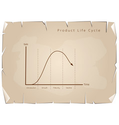 Marketing concept of product life cycle graph char vector