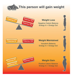 Person will gain weight charts vector