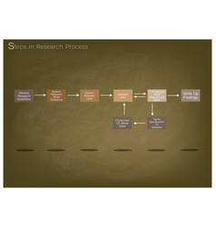 Set of eight step in research process vector