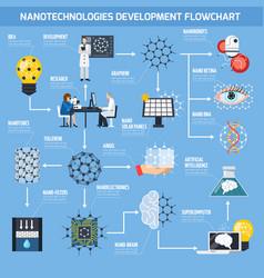 Nanotechnologies development flowchart vector