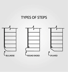 Type of steps for stair design vector