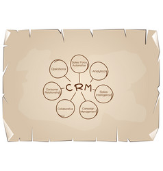 Crm or customer relationship management concept pr vector