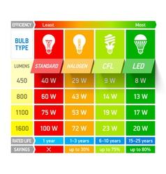Light bulb comparison chart infographic vector image