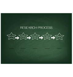 Five step in research process on green chalkboard vector