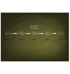 five step in research process on green chalkboard vector image