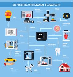 3d printing orthogonal flowchart vector image