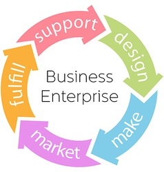 Business enterprise product cycle arrows vector