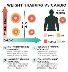 Weight training vs cardio vector