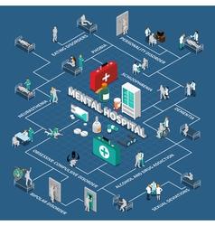 Mental hospital isometric infographics vector
