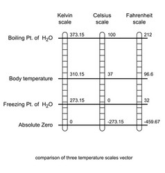 Comparison of three temperature scales vector