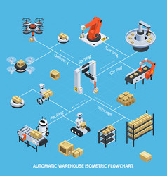automatic warehouse isometric flowchart vector image vector image