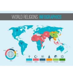 World religions map vector image vector image