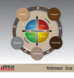 performancecircle vector image